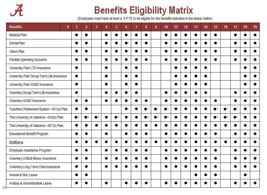Benefits Eligibility