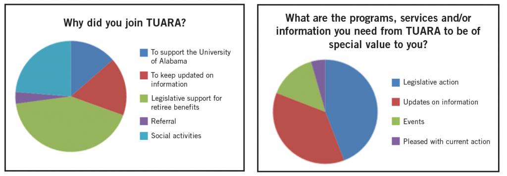 TUARA Infographics
