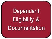 Dependent Eligibility & Documentation