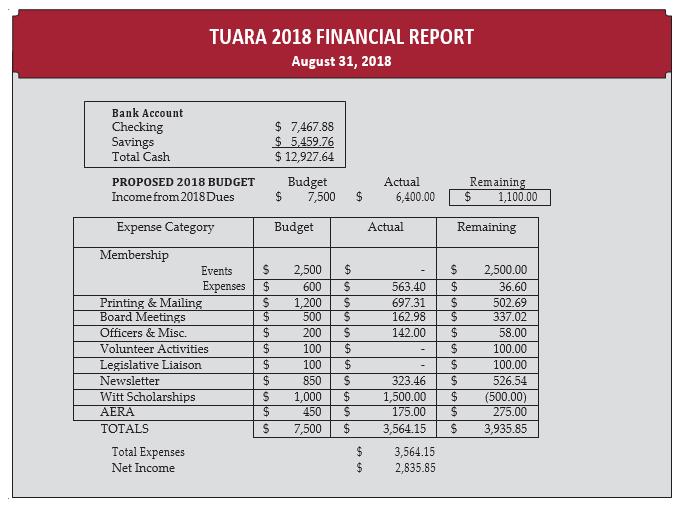 2018 Financial Report